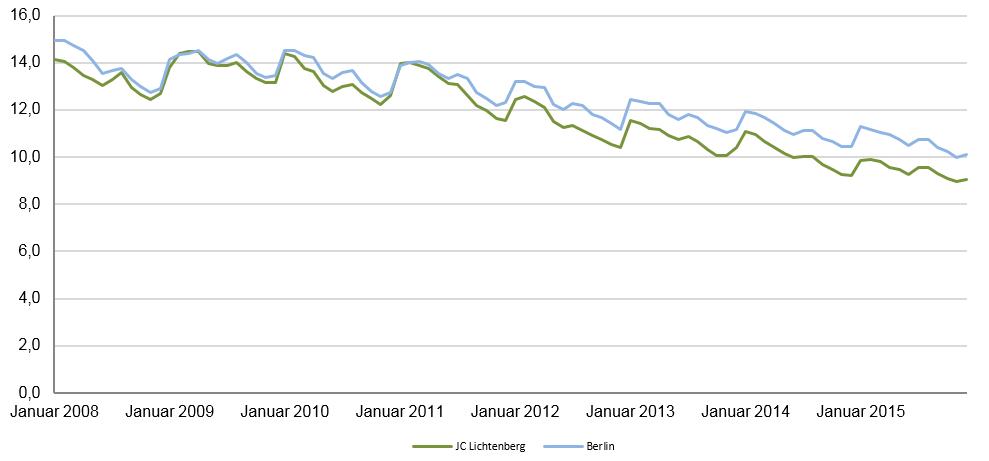 Grüne Linie: Lichtenberg; Blaue Linie: Berlin Man sieht einen stabilen Abwärtstrend. Seit Januar 2011 sind wir durchweg unter dem Berliner Durchschnitt.